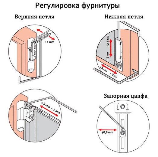 Регулировка фурнитуры